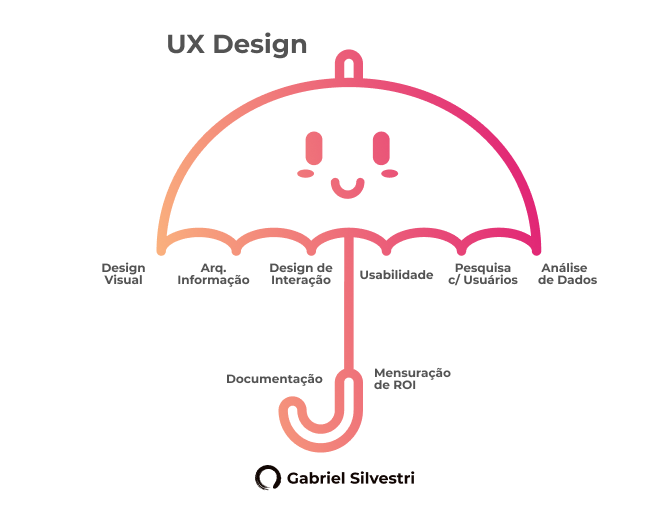 O Que é Ux Design Tudo Sobre Como Começar Nessa área