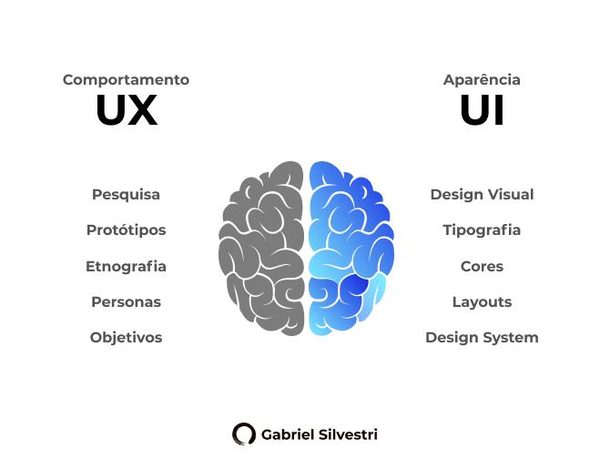 O que é UI: User Interface? Entenda a diferença de UX e UI Design